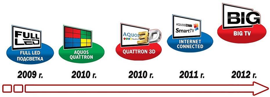 Eволюцията на Sharp при технологиите за телевизори, Full LED, Quattron, Aquos Quattron 3D, Smart TV и Big TV